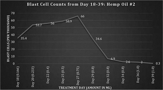 The Most Impressive Cannabis Case Study Ever? Curing Girl, 14, of Terminal Leukemia Graph-2