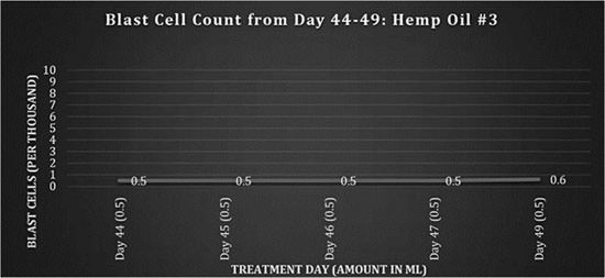 The Most Impressive Cannabis Case Study Ever? Curing Girl, 14, of Terminal Leukemia Graph-3